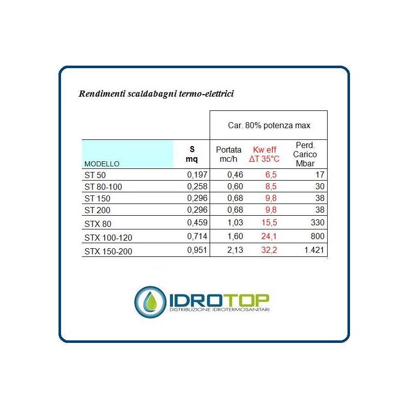 Scaldabagno termo elettrico so t orizzontale con - Scaldabagno 80 litri prezzo ...